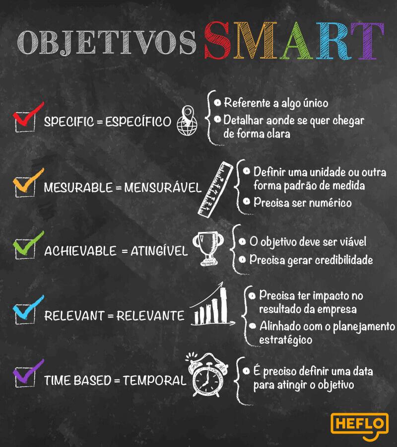 objetivos smart infográfico