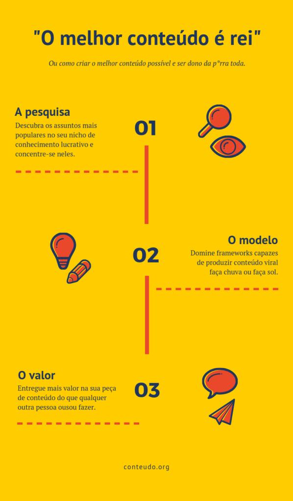 infografico como criar o melhor conteúdo