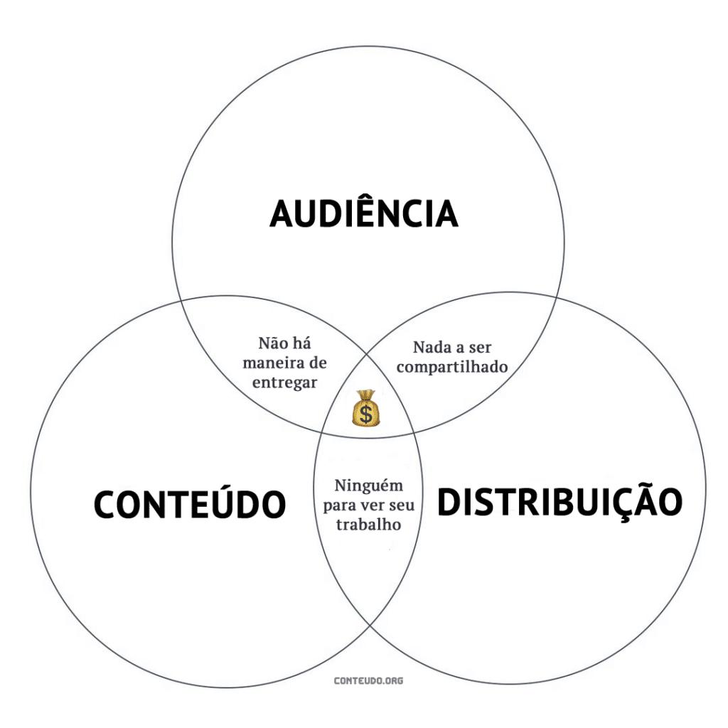 audiencia conteudo distribuição infografico